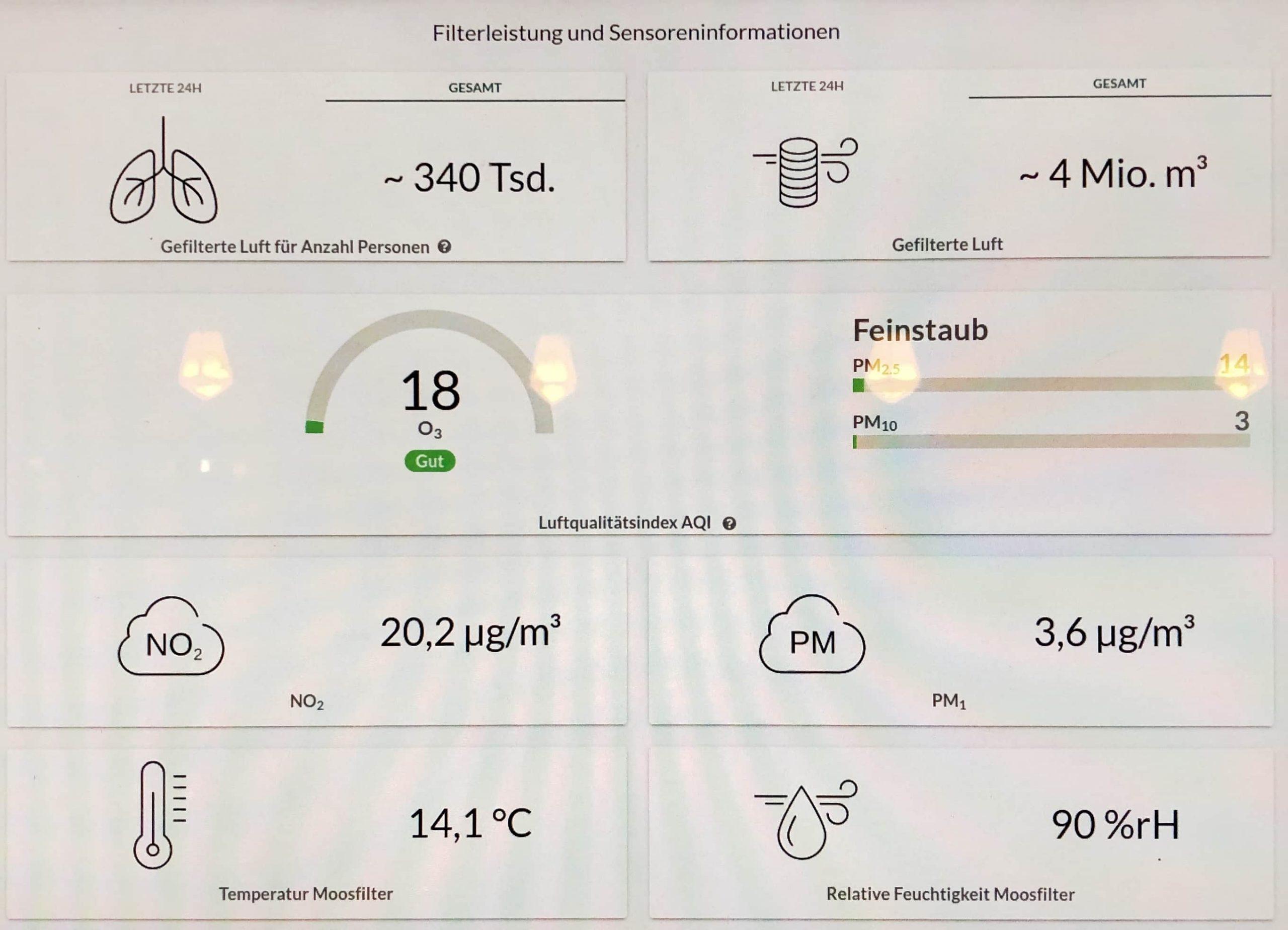 Daten-Dashboard der 6 City Trees auf dem Walter-Benjamin-Platz.