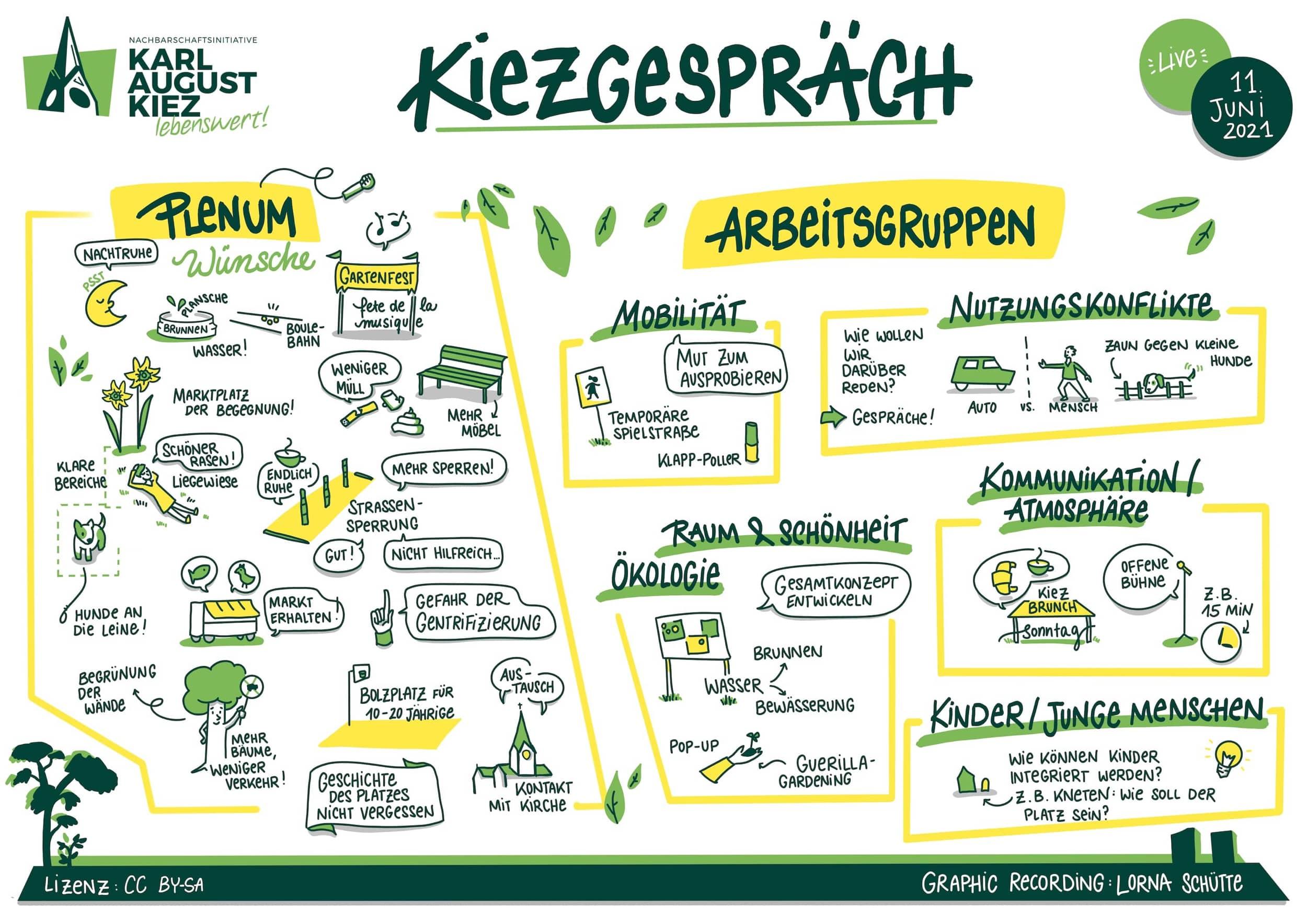 Ergebnis-Illustration der vielen Ideen für den Karl-August-Kiez.